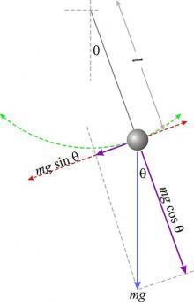 force diagram for simple pendulum